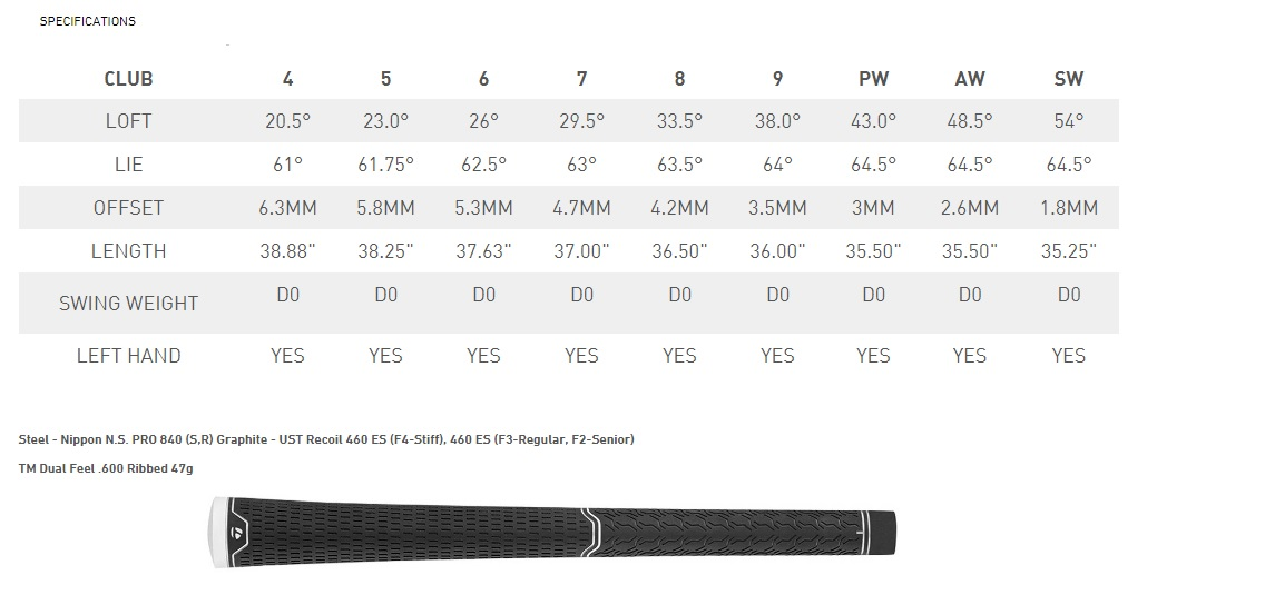TaylorMade MCGB Specifications