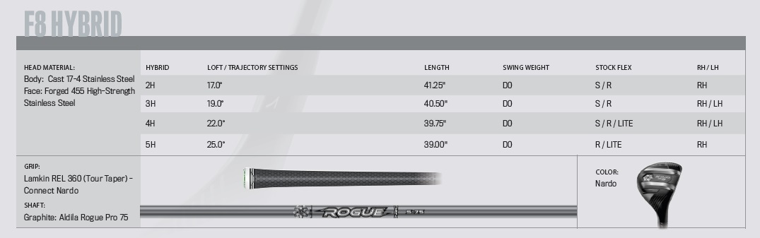 Cobra King F8 Hybrids Specifications